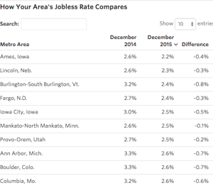 Unemployment rates by metro, per the Wall Street Journal analysis of Labor Department data.