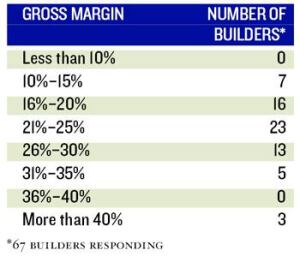 ON THE MARGIN: Real estate constulant John Burns is predicting 2007 will be the year that builers' profits erode, but some saw that start in 2006.  Only nine builders saw gross margins of 20% or less in 2005, where 23 builders fall into that category this year.  Last year 37 builders reported net margins of at least 13% (below), in 2006 just 20 made that claim.