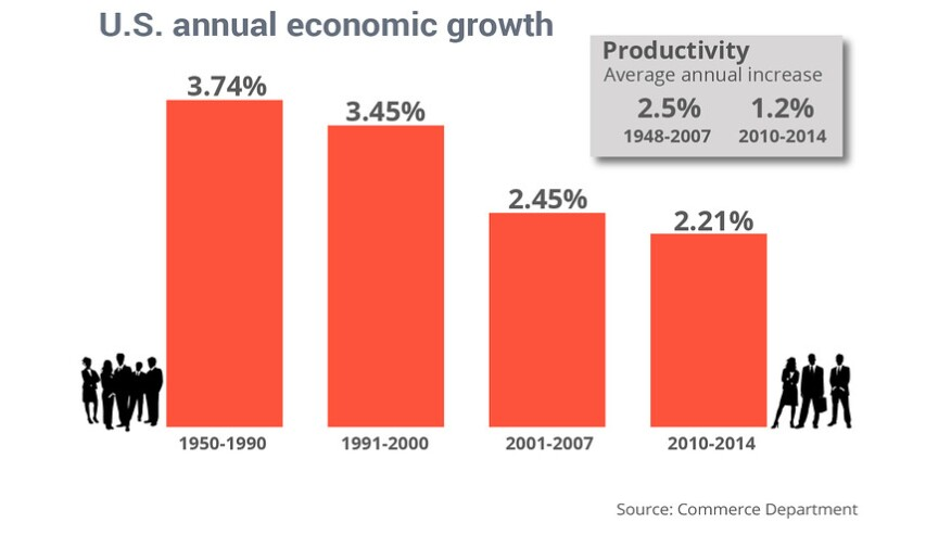 U.S. Economy continues a slow upturn from recession, rather than a V-shaped rebound.
