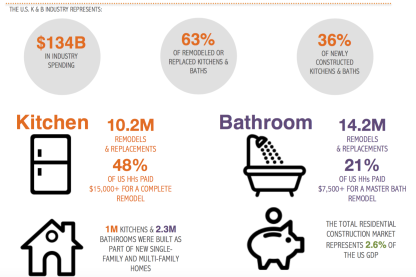 Homeowners Hired Pros to Remodel 66% of Kitchens, 58% of Baths, NKBA Survey Finds