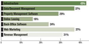 FIGURE 5: TECHNOLOGIES FIRMS PLAN TO INVEST IN NEXT YEAR