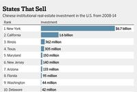 The Top 10 U.S. States Where Chinese Invest in Real Estate