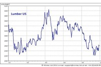 Are Lumber Prices Headed Up?