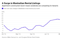 It's a Renter's Market as Leasing Season Ends With a Fizzle