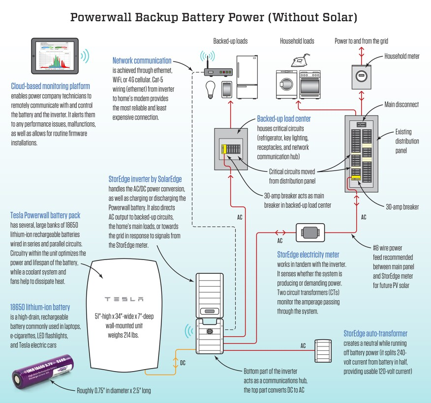 Solar System Wiring Diagram: Tesla Powerwall: Not Just For Solar