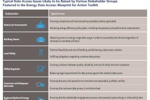 Better Buildings Challenge Helps Owners Improve Their Buildings' Energy Efficiency