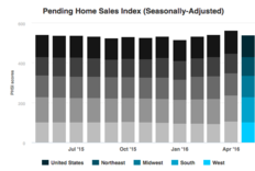 Pending Home Sales Take A Step Back in May