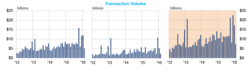 Monthly transaction volume, from left, garden apartments, mid/high-rise apartments, and all apartments.