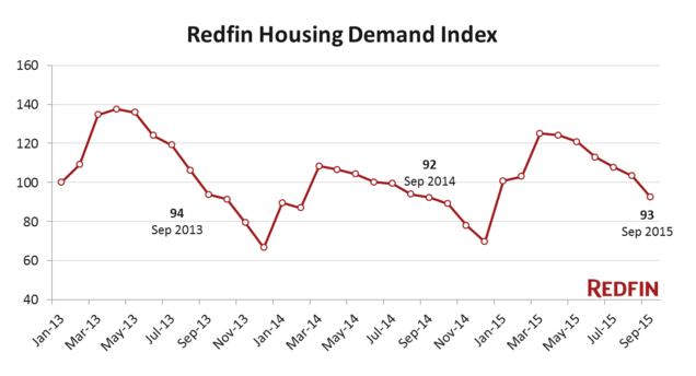 Sales Maintain Healthy Growth Even As Buyers Hit Their Limits on Price