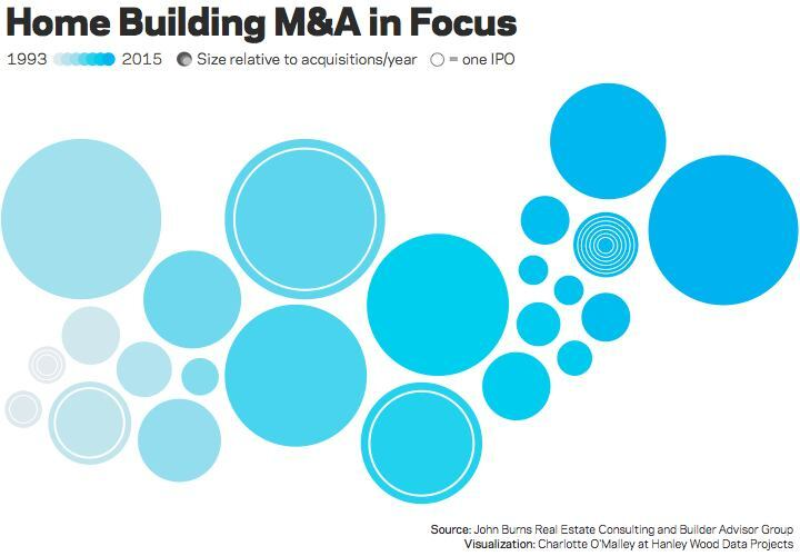 Focus: 2014 Home Building Mergers and Acquisitions