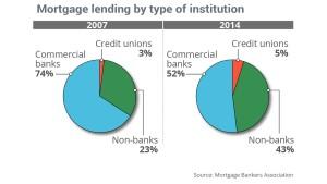 Big Banks' share of mortgage lending has shrunk.