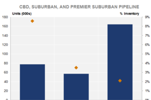 Supply vs. ROI: The Pipeline for CBDs, Suburbs, and Premier Areas in Between