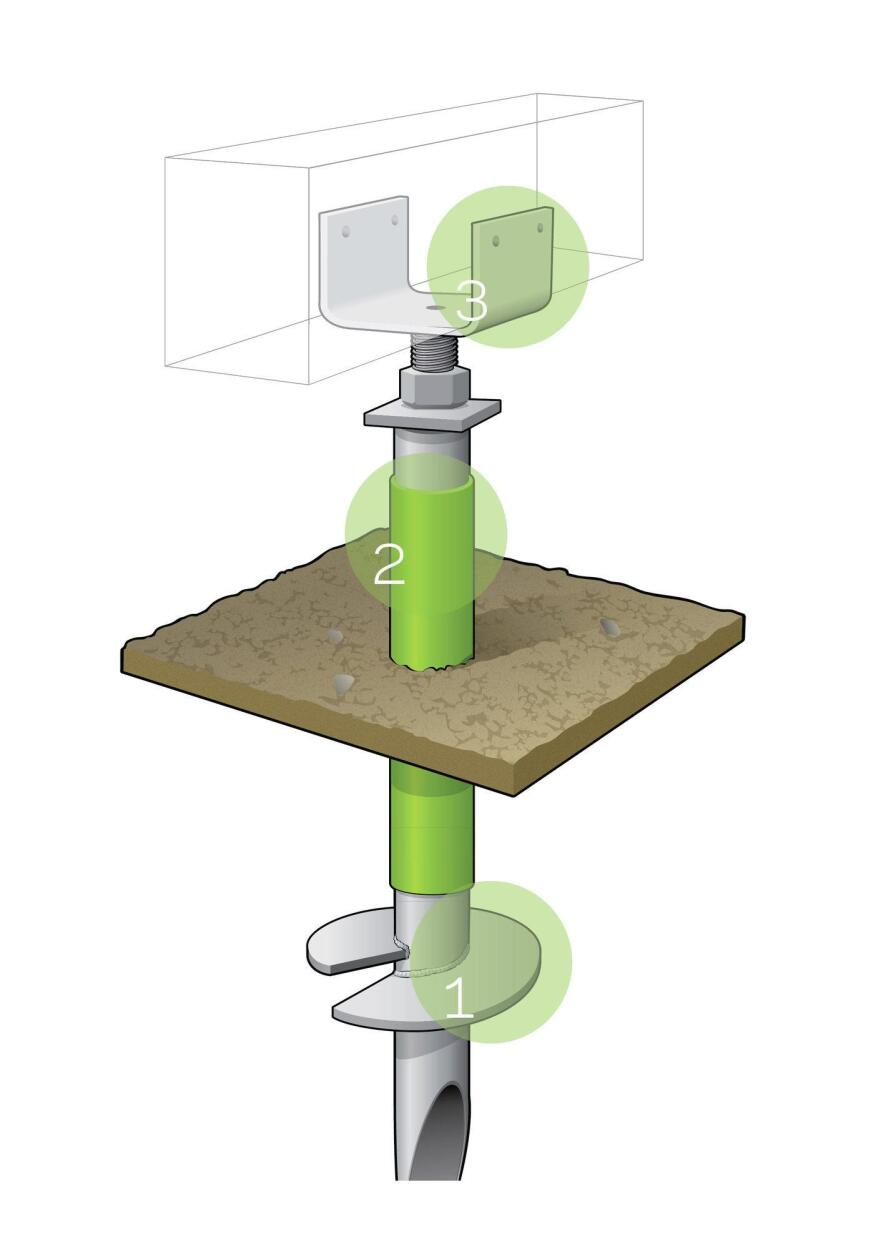 1. Screwing Down Steel pile depth depends on soil resistance and frost depth. Larger screw sizes can support more weight.  2. Bearing Up Bearing capacity is determined by measuring driving torque or by conducting a blow count test.  3. Hooking In Steel brackets connect the pier top to the deck framing for bearing, bracing, and uplift resistance.