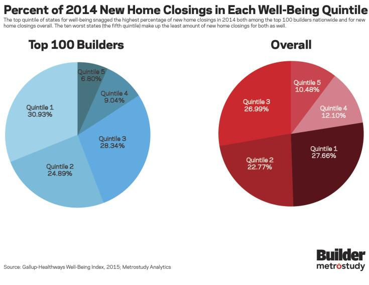 Newsflash: Well-Being and New Home Sales Tie Together