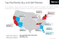 The Top Multifamily Buy and Sell Markets