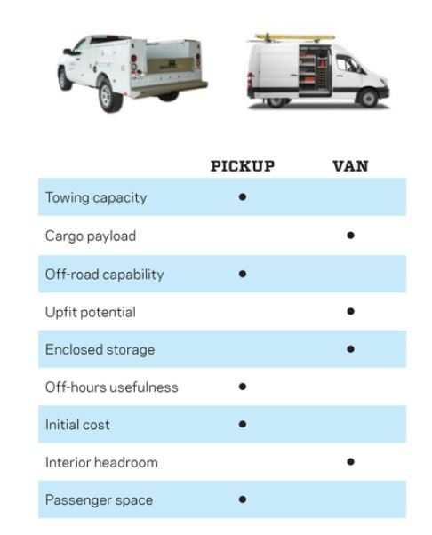 Both pickup trucks and commercial vans come in a variety of sizes and configurations. But in general, here's how a base model pickup compares with a large work van from the same manufacturer, feature for feature. There are exceptions—check the manufacturer's specs carefully.