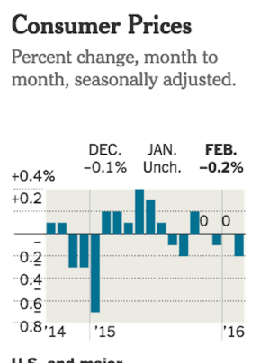 New York Times data on consumer prices
