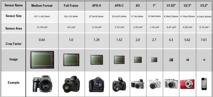 The crop factor is image sensor's diagonal size compared to a full-frame 35 mm sensor. If a lens that has been made to suit a full-frame sensor is used on a camera with a smaller APS-C sensor, for example, the image will be magnified slightly, but will have a correspondingly smaller field of view.