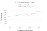 New Home Sizes and Prices on the Decline, According to NAHB Analysis