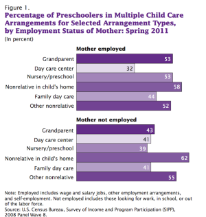 Grandparents are part of the child-care plans of more than one in five households with kids whose mothers are employed outside the home.
