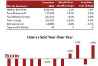 Traffic and Demand Trends Show Strength as Available Inventory Opens Up