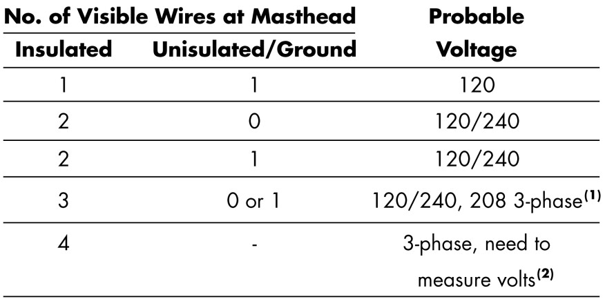 1) Three-phase power is not common at residential properties.2) A 208-volt service may be present on the third red wire.Voltage and phase of an overhead service may be judged by the number and type of wires.