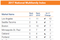 L.A. Climbs to Top of the National Multifamily Index