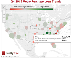 Loan originations were up in some markets, but down in many.