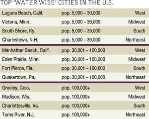 Each of these 12 cities earned the top spot in their population/region category for having the most residents pledge to be more water wise. The Wyland Foundation created the Mayor's Challenge with Toyota in honor of the 40th anniversary of the Clean Water Act. Organizations spearheading the effort also include the U.S. EPA, U.S. Forest Service, National Oceanic and Atmospheric Administration, WaterPik, Rain Bird, Lowe's, Sterling Plumbing, PADI, and Project AWARE.