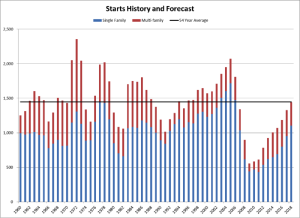 Metrostudy's forward-looking forecast for housing starts, and trend back to 1960.