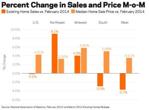 Month-over-Month changes in Existing Home Sales