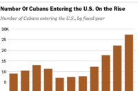 More Cubans Immigrating to U.S. Since Relations Warmed