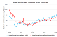 Single-Family Starts, Construction Edge Up in May