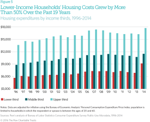 Pew Charitable Trusts data on lower-income housing costs