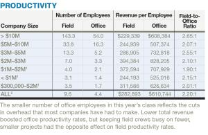 The smaller number of office employees in this yearís class reflects the cuts in overhead that most companies have had to make. Lower total revenue boosted office productivity rates, but keeping field crews busy on fewer, smaller projects had the opposite effect on field productivity rates.