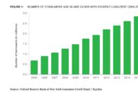 Student Debt Isn't Just for Millennials