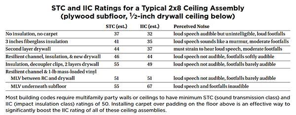 Soundproofing An Apartment Ceiling Jlc Online