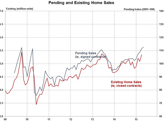 Pending Home Sales Surpass 2006 Peak Numbers