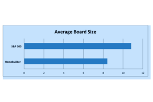 Public Home Builder Boards: How They Stack Up