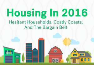 Survey results and 2016 predictions are part of this Trulia post.