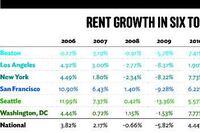 Axiometrics: Sexy Six Rent Growth Decelerates