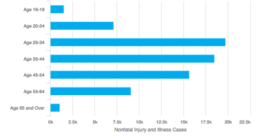 Majority of Injury Cases Occur on Monday, and Among 25-34 Year-Old Construction Workers
