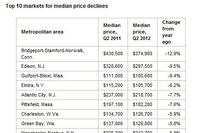 Top 10 Metros for Median Price Gains