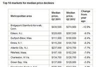 Top 10 Metros for Median Price Gains
