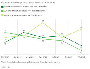 Gallup data on retirees beliefs in whether they'll reach their investment goals.