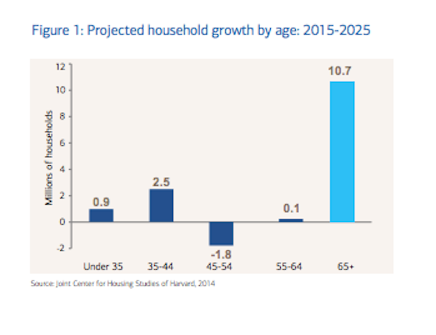 Here's where the household growth is going to be over the next decade, per AgeWave
