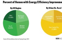 Census Remodeling Data Shows Homeowners Head Toward Energy Efficiency