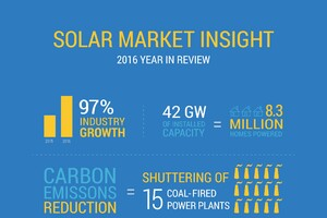 Who Owns the Red-Hot Roof-Mounted Solar Market?