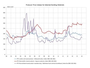 Producer price index trends for key building materials look benign.