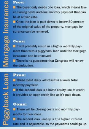 PROS AND CONSHere are some benefits and drawbacks of mortgage insurance and piggyback loans, courtesy  of Andrew Housser, co-CEO of the consumer finance Web portal Bills.com: